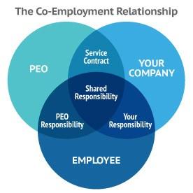 co meployment relationship vin diagram