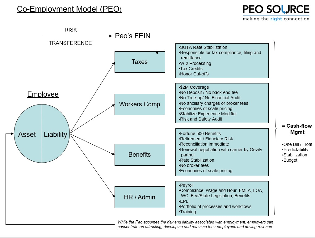 co-employment-model-illistration